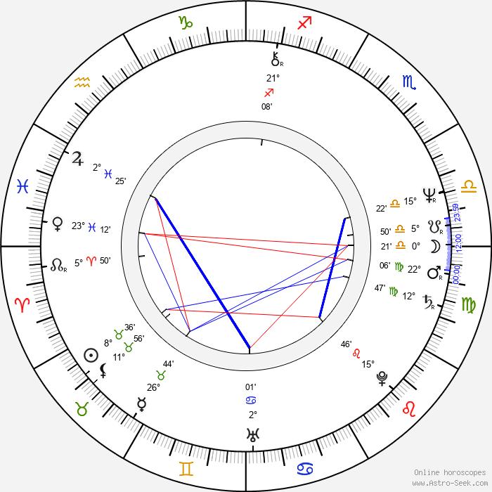 Phillip Noyce - Birth horoscope chart