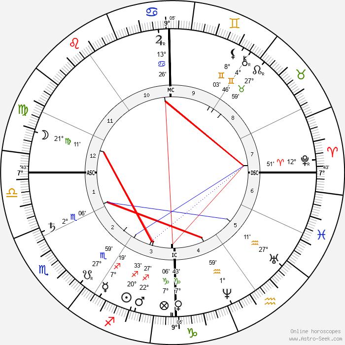 Phillips Brooks - Birth horoscope chart