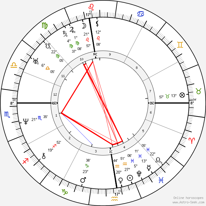 Phineas Quimby - Birth horoscope chart