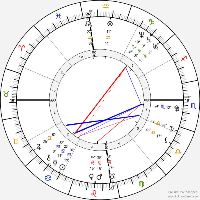 Phoebe Tonkin - Birth horoscope chart