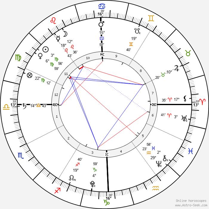 Phoebe True-Frost - Birth horoscope chart