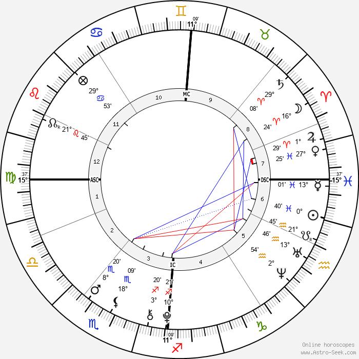 Phoenix Chi Gulzar - Birth horoscope chart