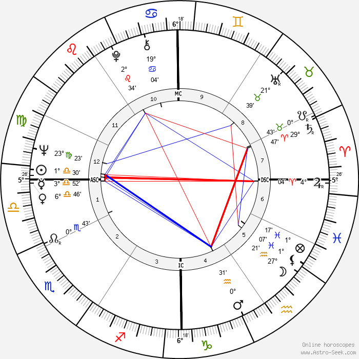 Phyliss Cottle - Birth horoscope chart