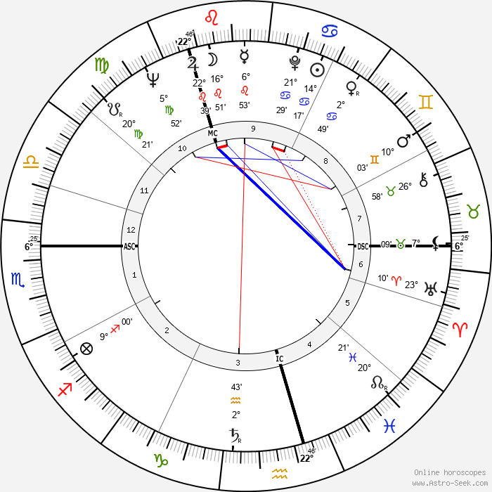 Phyllida Law - Birth horoscope chart