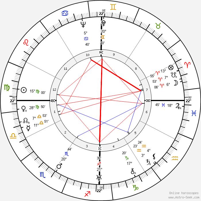 Phyllis A. Whitney - Birth horoscope chart