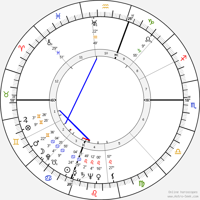 Phyllis Diller - Birth horoscope chart