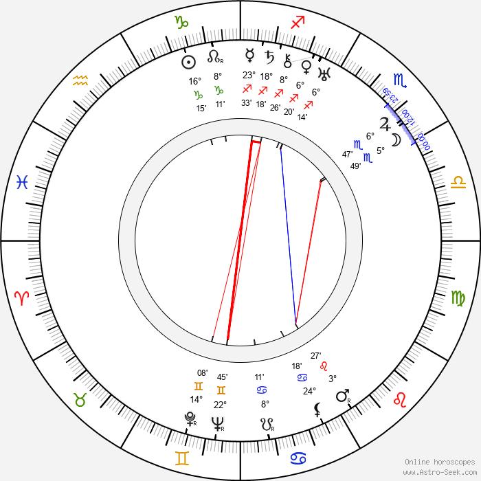Phyllis Haver - Birth horoscope chart