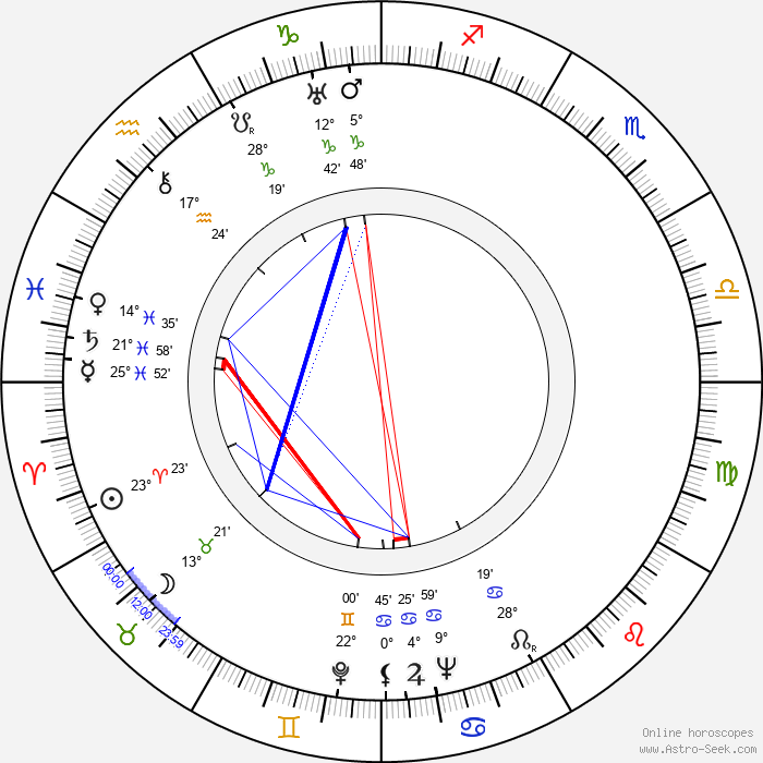 Phyllis Konstam - Birth horoscope chart