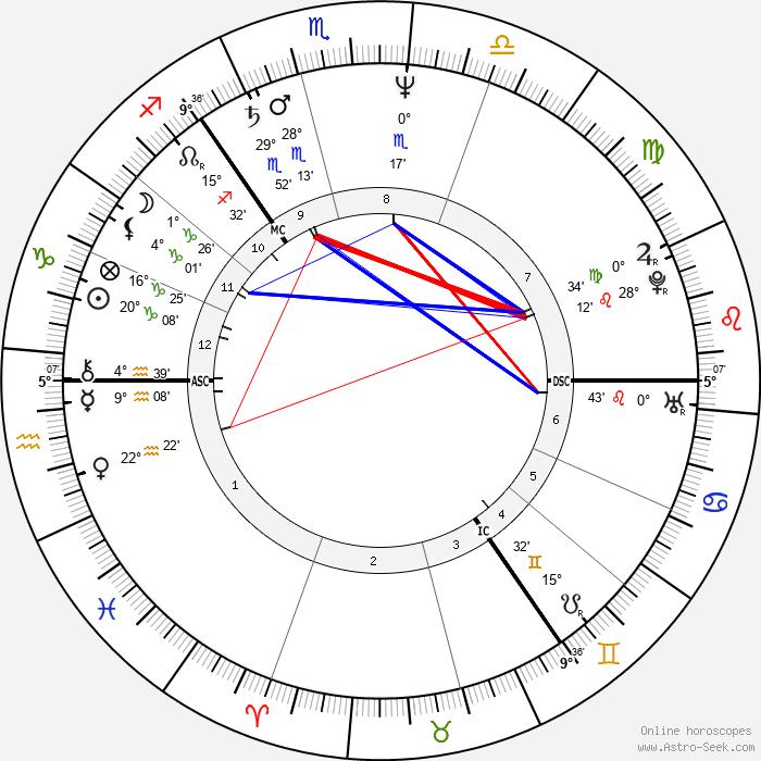 Phyllis Logan - Birth horoscope chart
