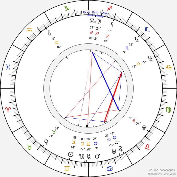 Pier Antonio Panzeri - Birth horoscope chart