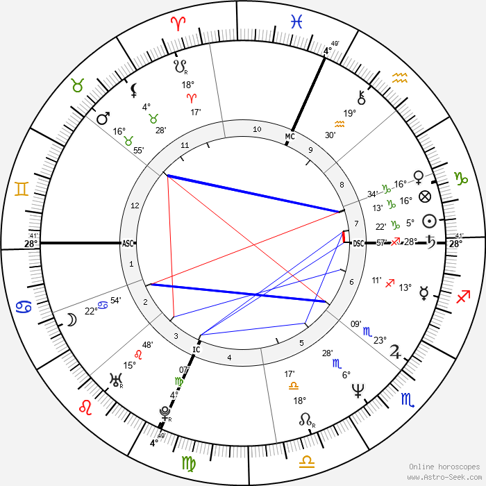 Pier Francesco Loche - Birth horoscope chart