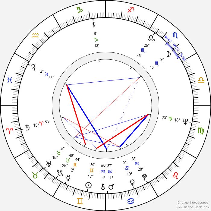 Pier Paolo Capponi - Birth horoscope chart