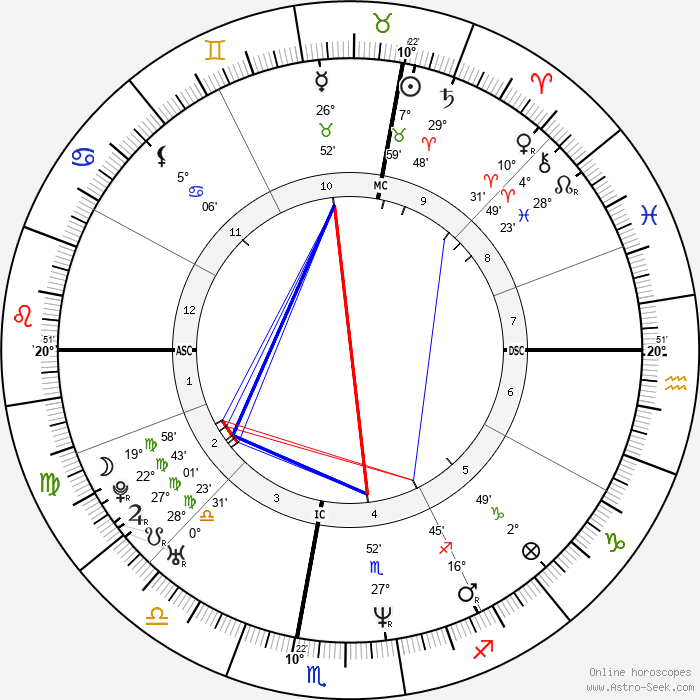 Pier Silvio Berlusconi - Birth horoscope chart