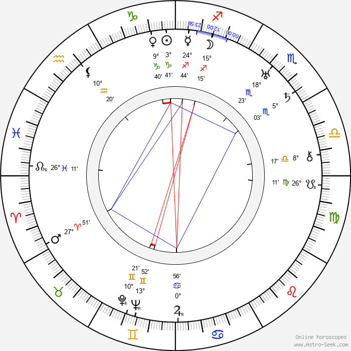 Pierina Dealessi - Birth horoscope chart