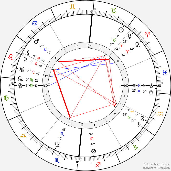 Pierluigi Martini - Birth horoscope chart