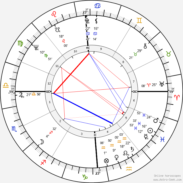 Pierluigi Ronzon - Birth horoscope chart