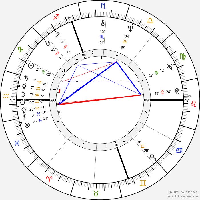 Piero di Cosimo - Birth horoscope chart