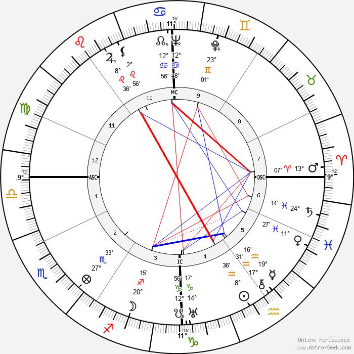 Piero Leonardi - Birth horoscope chart