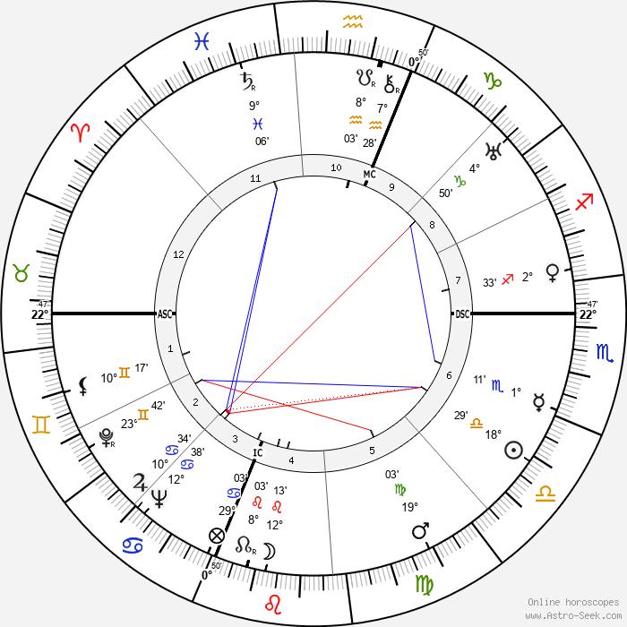Piero Taruffi - Birth horoscope chart