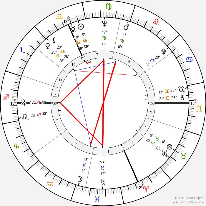 Pierquinto Cariaggi - Birth horoscope chart