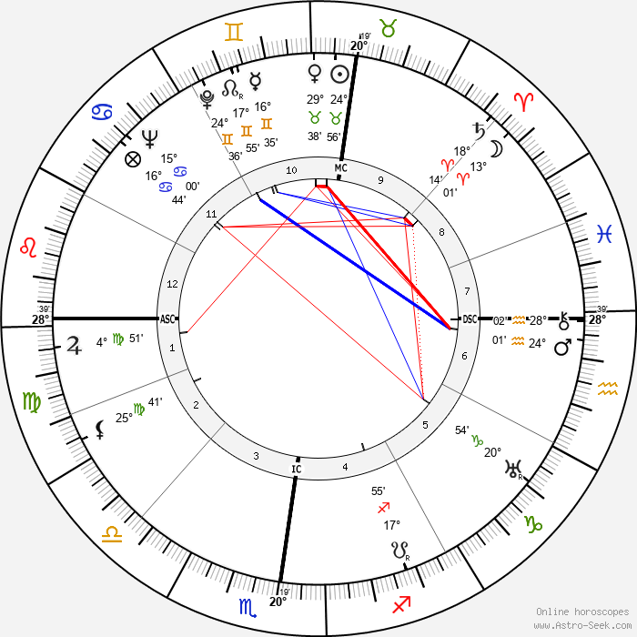 Pierre Abelin - Birth horoscope chart