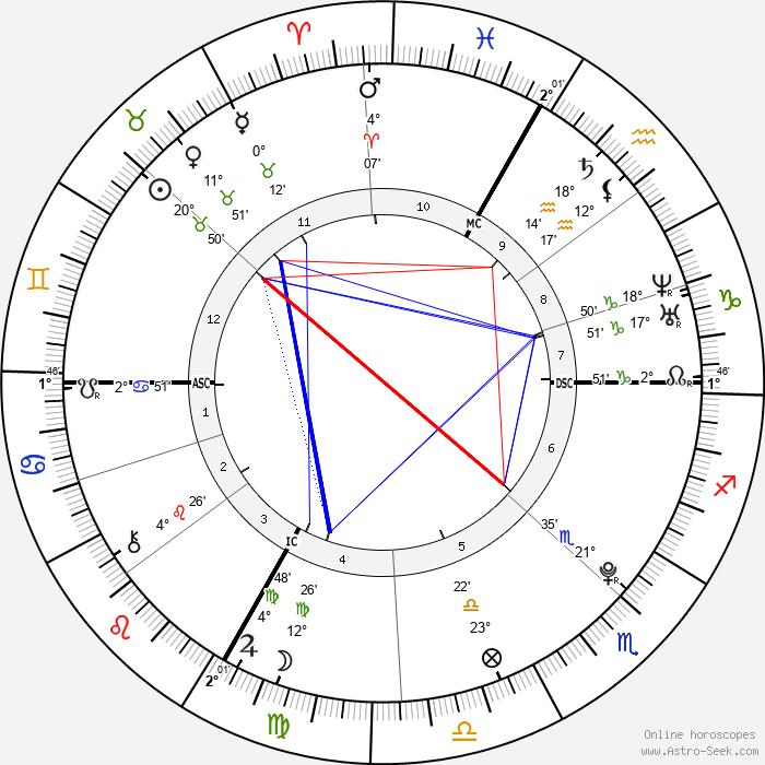 Pierre-Ambroise Bosse - Birth horoscope chart
