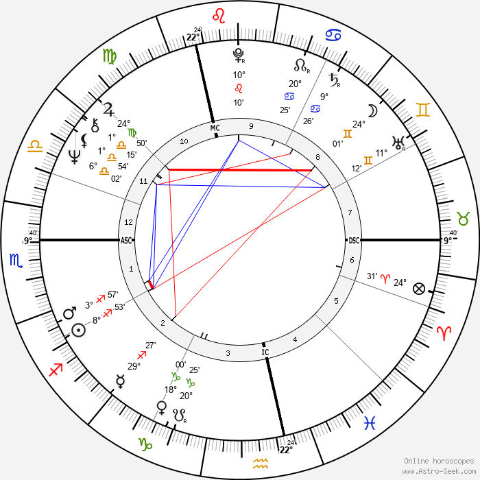 Pierre Arditi - Birth horoscope chart