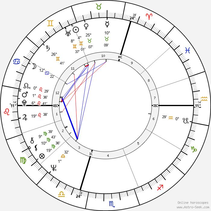Pierre Bachelet - Birth horoscope chart
