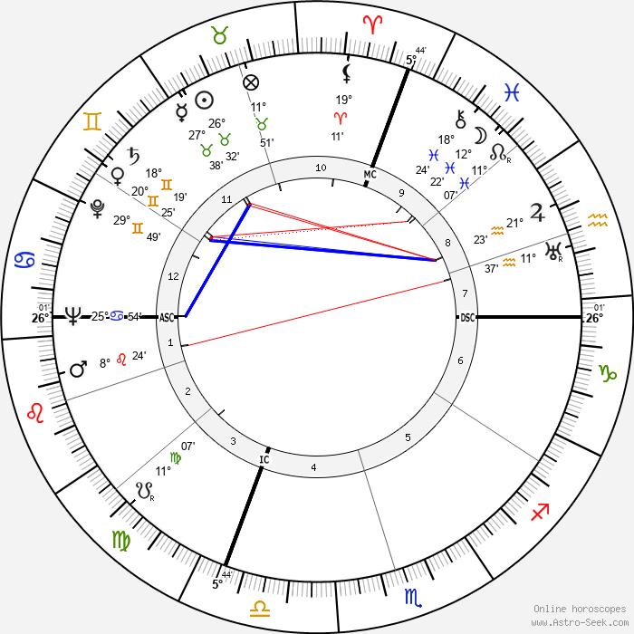 Pierre Balmain - Birth horoscope chart