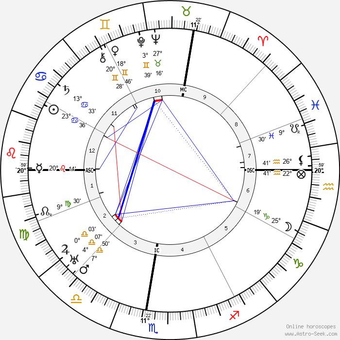 Pierre Benoît - Birth horoscope chart
