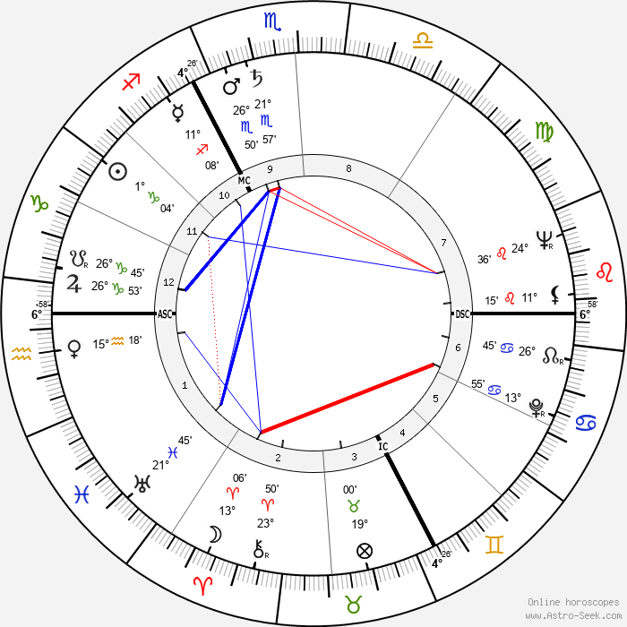 Pierre Bérégovoy - Birth horoscope chart