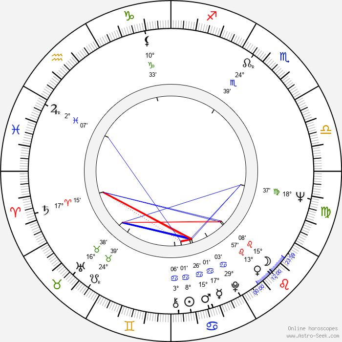 Pierre Beuchot - Birth horoscope chart