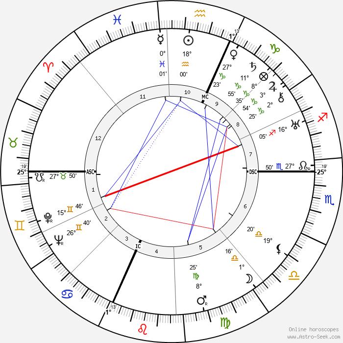 Pierre Billon - Birth horoscope chart
