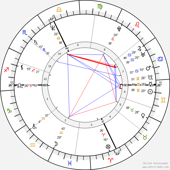 Pierre Blaise - Birth horoscope chart