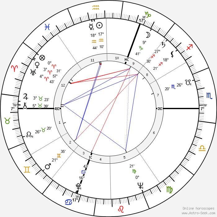Pierre Brice - Birth horoscope chart