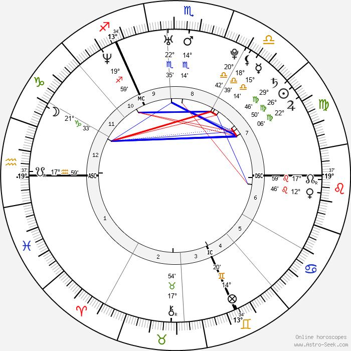 Pierre Caesar - Birth horoscope chart