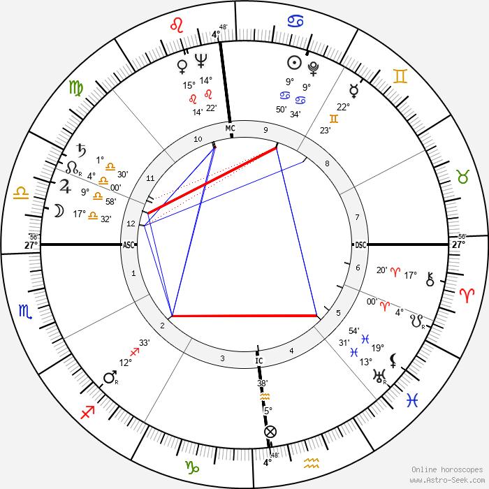 Pierre Cardin - Birth horoscope chart