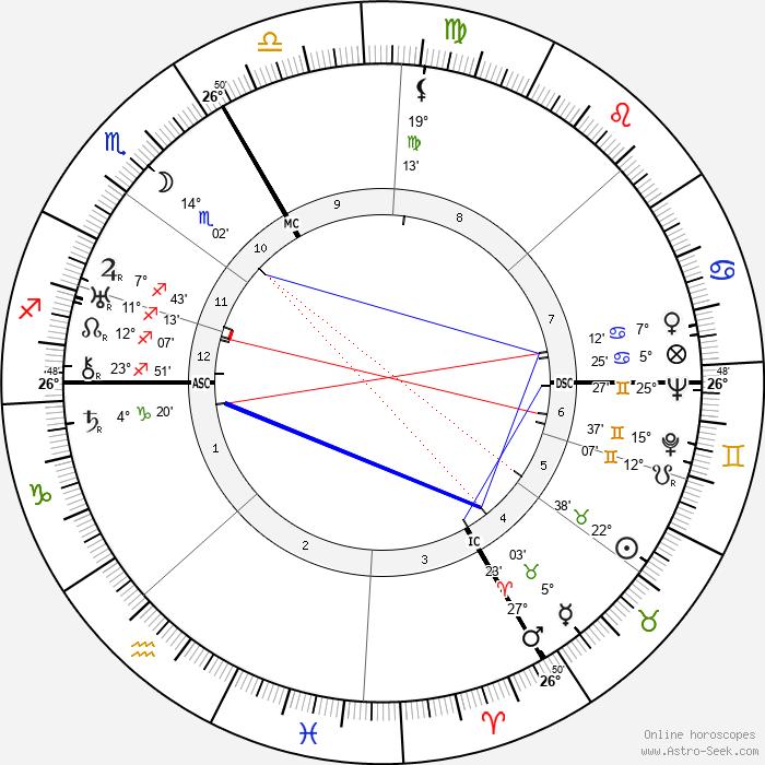 Pierre Chaillet - Birth horoscope chart