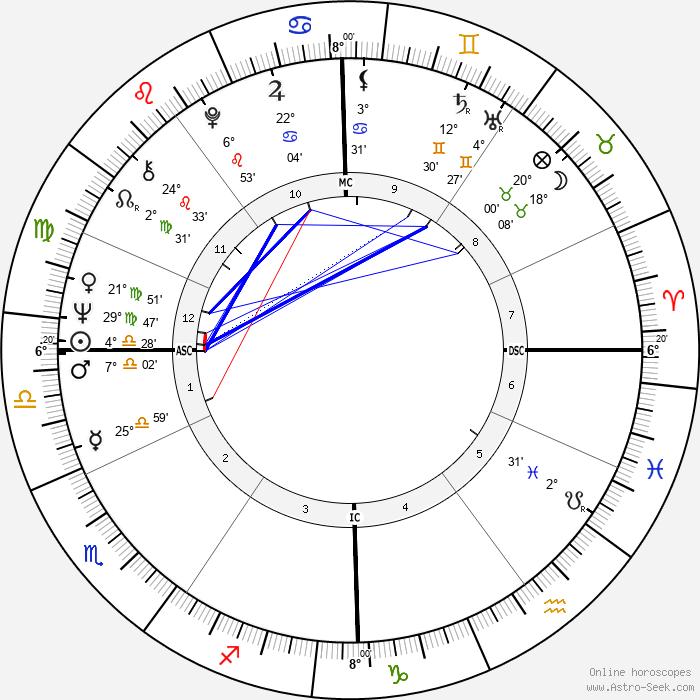 Pierre Clémenti - Birth horoscope chart