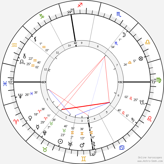Pierre Curie - Birth horoscope chart