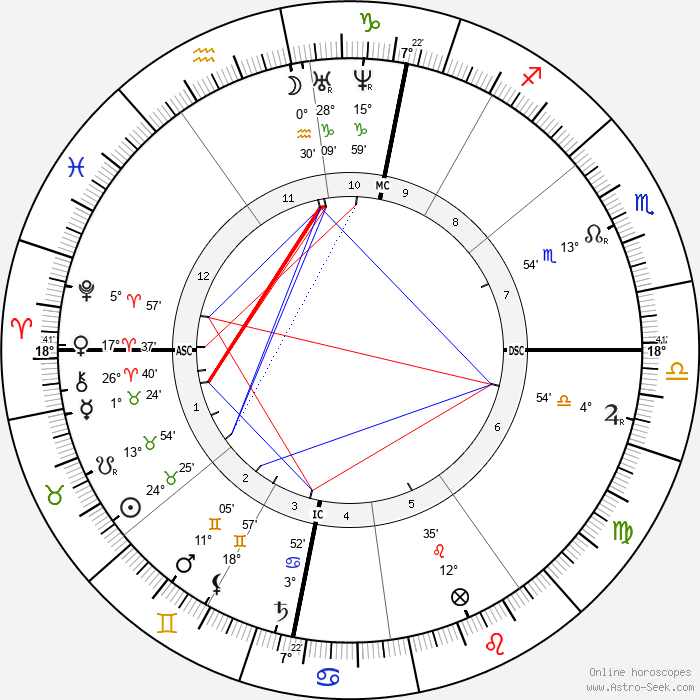 Pierre Cuypers - Birth horoscope chart