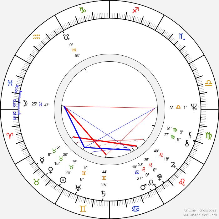 Pierre David - Birth horoscope chart