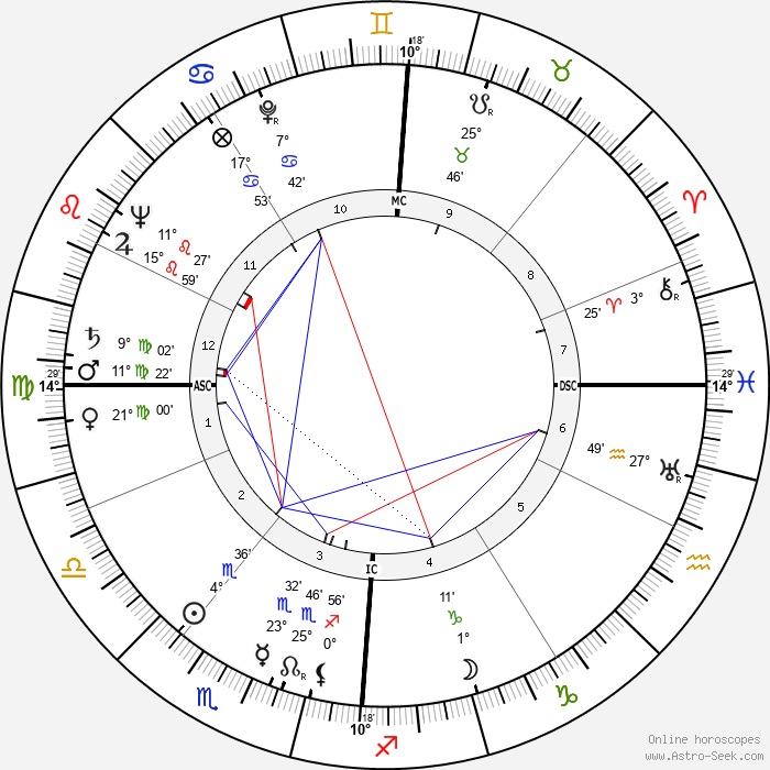 Pierre Doris - Birth horoscope chart