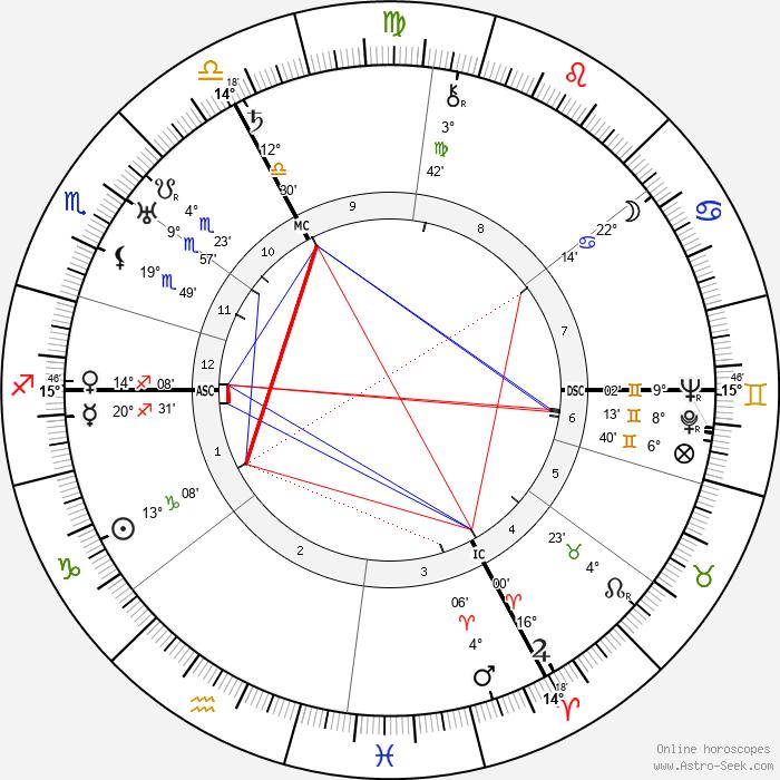 Pierre Drieu La Rochelle - Birth horoscope chart