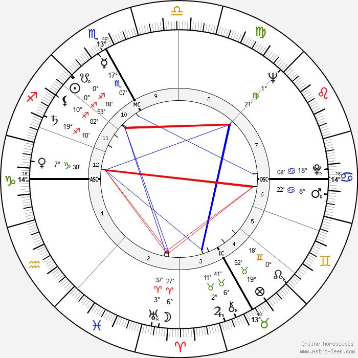 Pierre Étaix - Birth horoscope chart