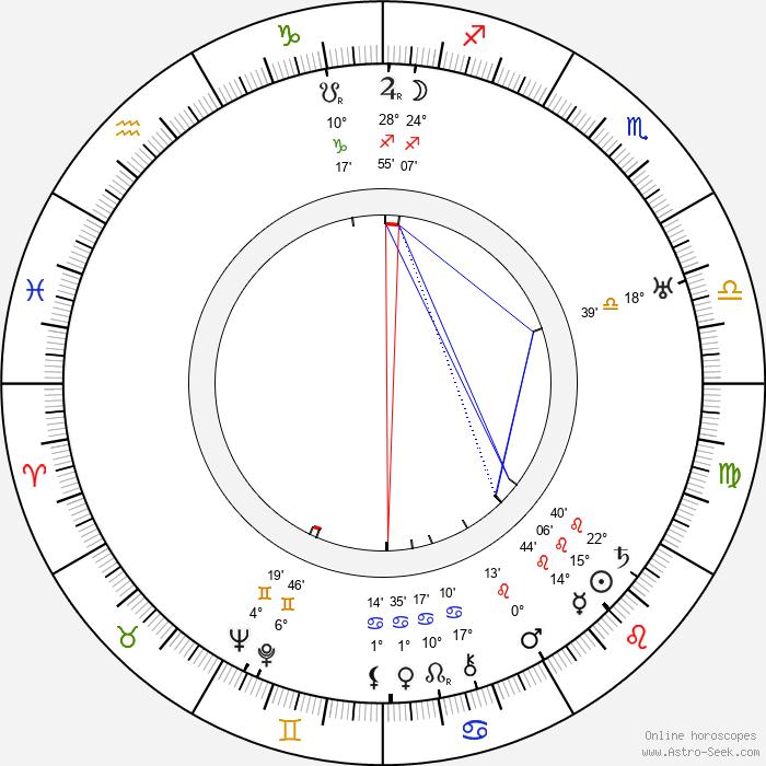 Pierre Finaly - Birth horoscope chart