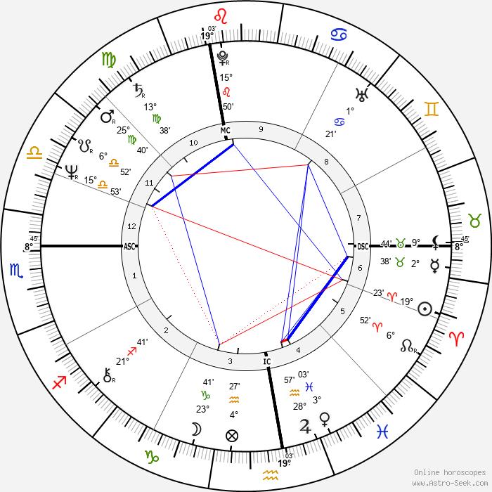 Pierre Gagnaire - Birth horoscope chart