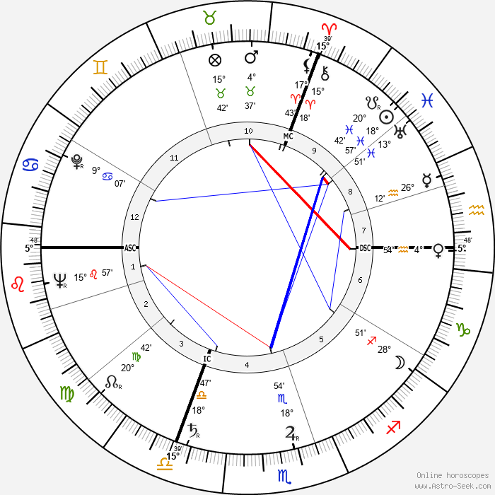 Pierre Gaisseau - Birth horoscope chart