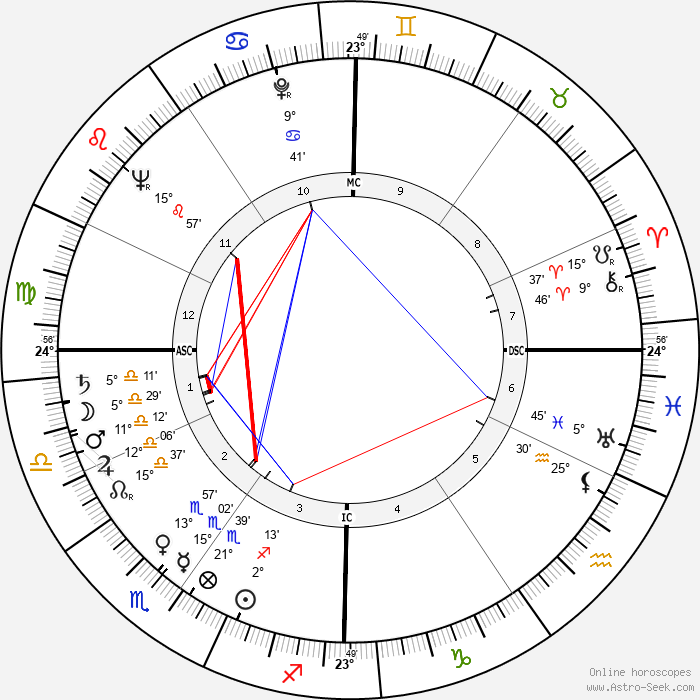 Pierre Glénat - Birth horoscope chart