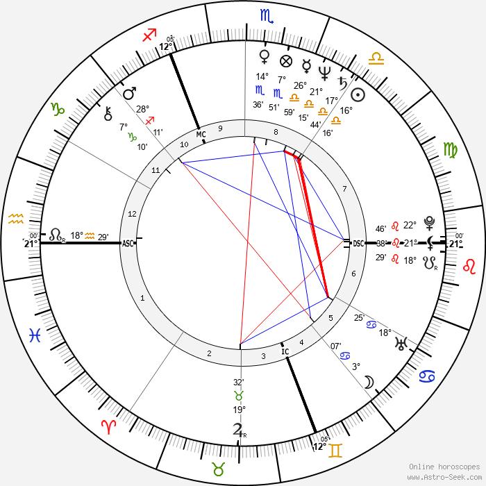 Pierre Jolivet - Birth horoscope chart